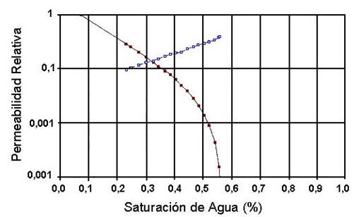 refinamiento permeabilidad relativa resultados kr escala semilog