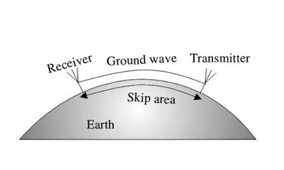 Ground Wave