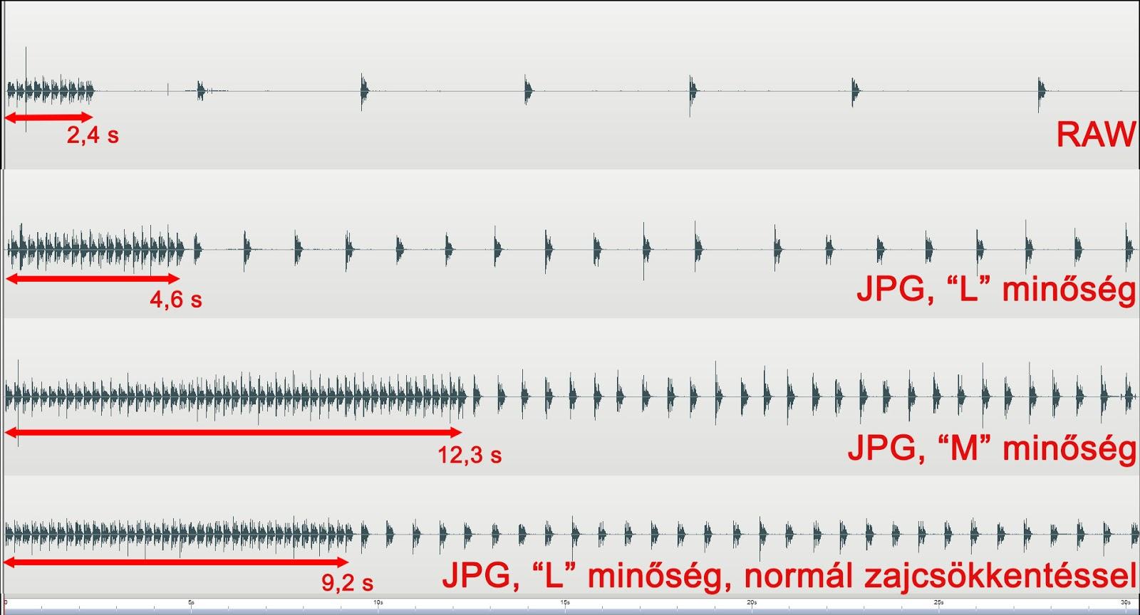 Canon EOS 6D sorozatexpozíció hangfelvétele RAW és JPG fájlok esetén