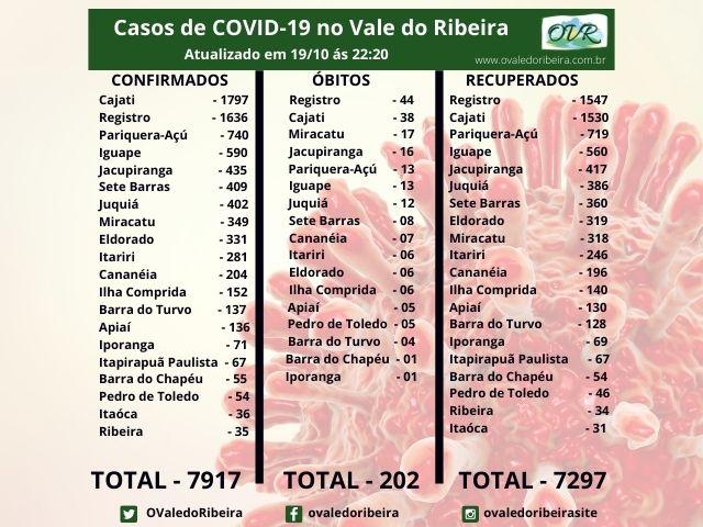 Vale do ribeira soma 7917 casos positivos, 7297 recuperados e 202 mortes do Coronavírus - Covid-19