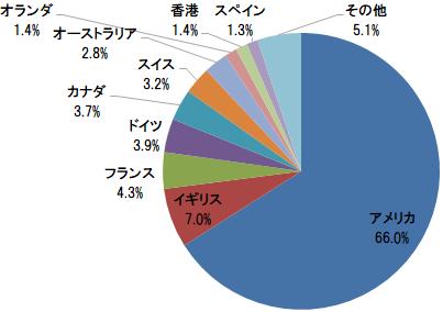 eMAXIS 先進国株式インデックス 組入上位10ヵ国