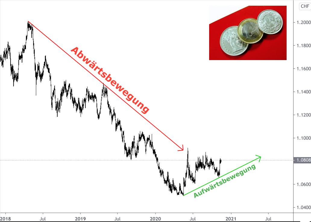 Die Kursentwicklung Euro Schweizer Franken 2018-2020 grafisch dargestellt