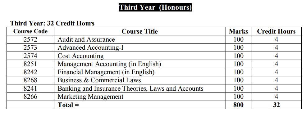 Accounting 3rd  year