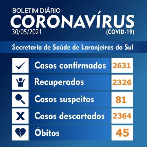 Covid-19: Laranjeiras do Sul registra 13 novos casos e tem 260 ativos