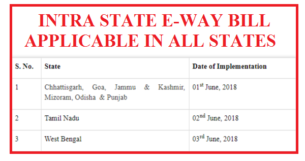 INTRA STATE E-WAY BILL APPLICABLE IN ALL STATES | SIMPLE TAX