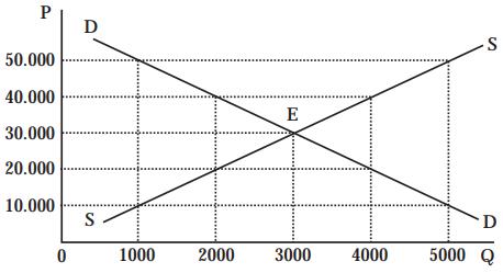 Grafik permintaan dan penawaran