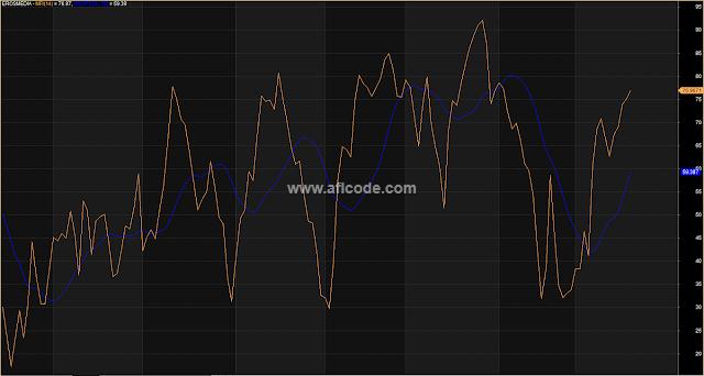 MFI-Money Flow Index