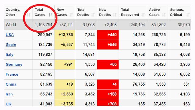 Semakin Tinggi! Jumlah Pasien Positif Corona Seluruh Dunia Tembus 1 Juta, Indonesia Capai 2.092 Orang