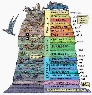 Image result for geologic timeline