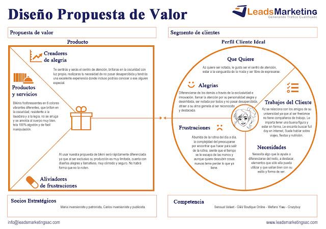 Ejemplo resuelto de un Mapa de Diseño de Propuesta de Valor