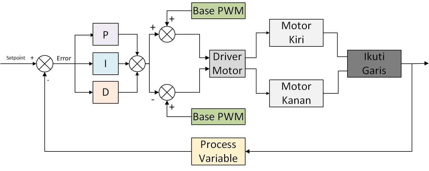 Muhilham diagram blok penerapan kontrol pid pada robot line follower ccuart Gallery