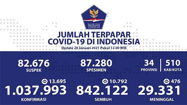 (28 Januari 2021) Jumlah Kasus Covid-19 di Indonesia