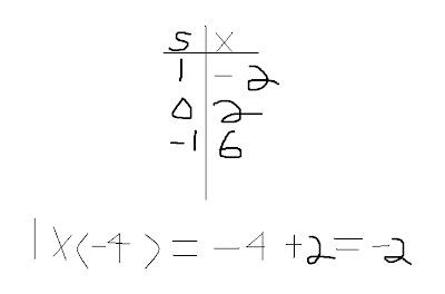 873 Math Blog (2012): Nicholas's Algebra Post