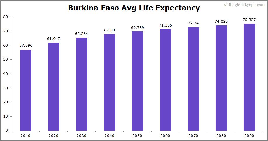Burkina Faso  Avg Life Expectancy