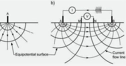 Metode, Kegunaan, dan Cara Kerja Geoistrik