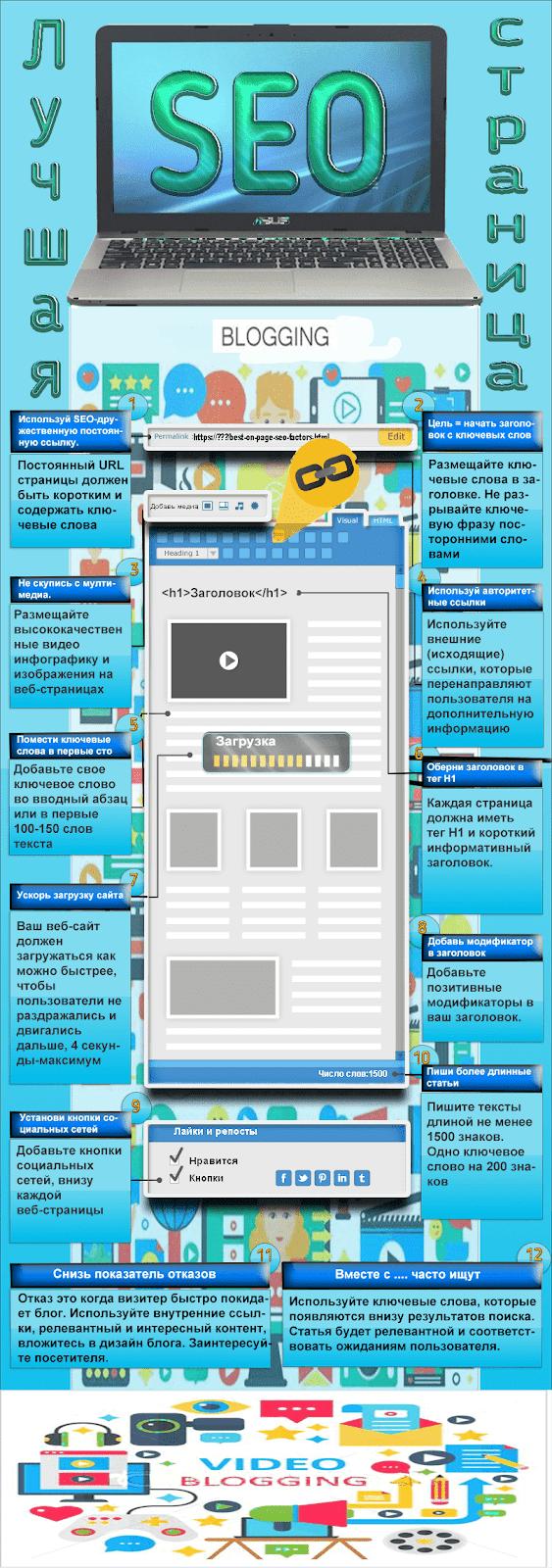 seo-для-блога-инфографик