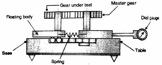 Parkinson gear tester diagram