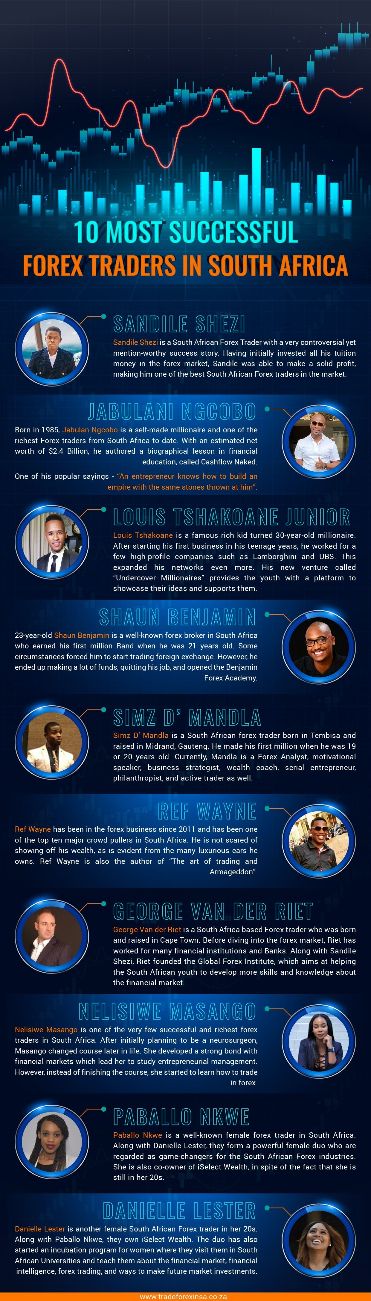 10 Most Successful Forex Traders in South Africa #infographic