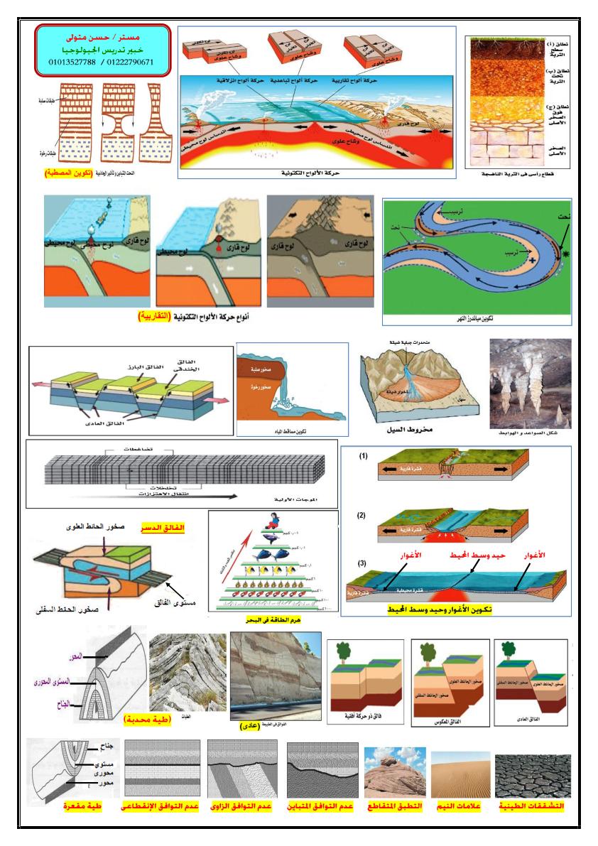 مراجعة ليلة امتحان الجيولوجيا والعلوم البيئية للثانوية العامة أ/ حسن متولي 777_016