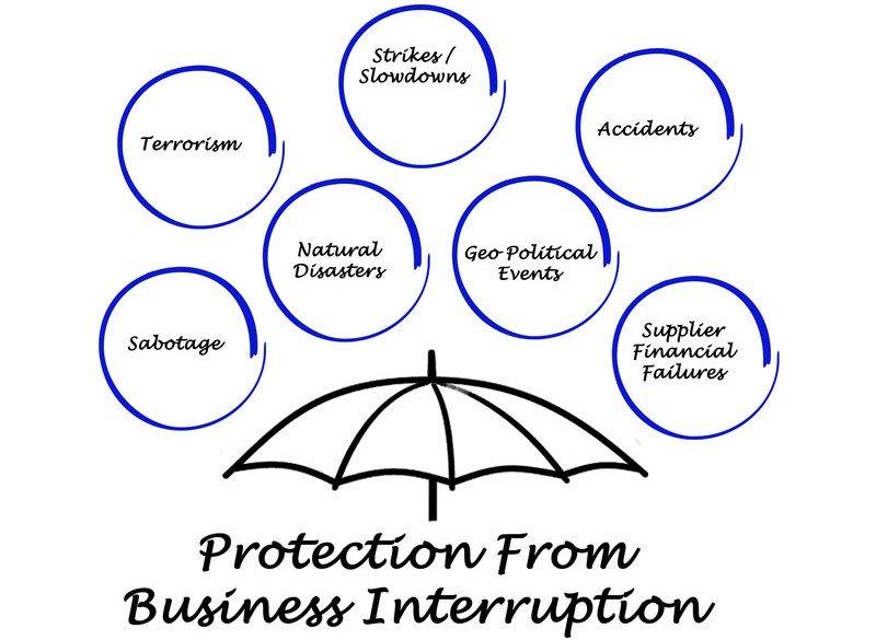 Bagaimana Agar Business Interruption Cover Covid 19 Akademi Asuransi
