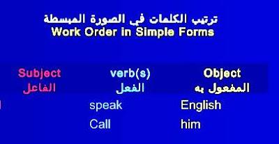 ترتيب الجملة في اللغة الانجليزية