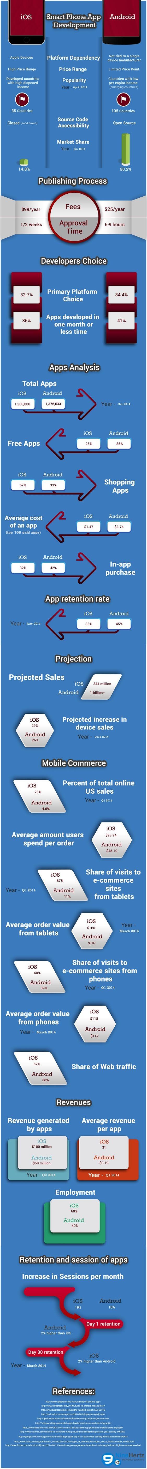 Smartphone App Development – iOS vs Android