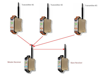 industrial wireless multiple transmitter array with master and slave receiver