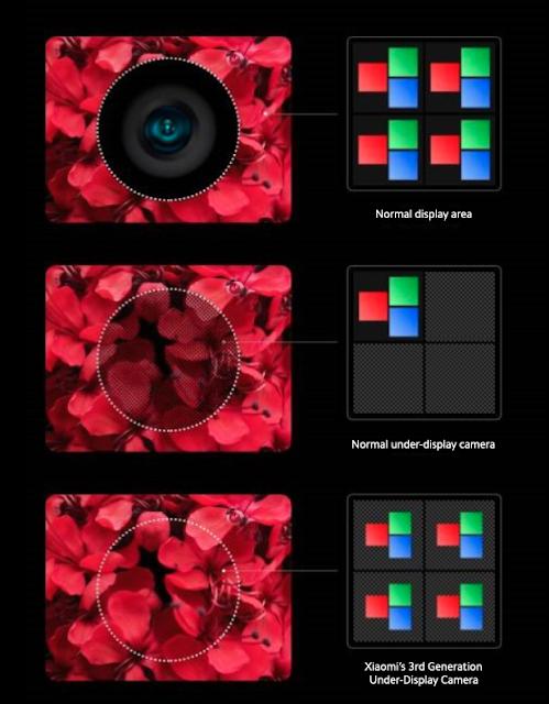 Xiaomi mostra la sua fotocamera sotto il display degli smartphone