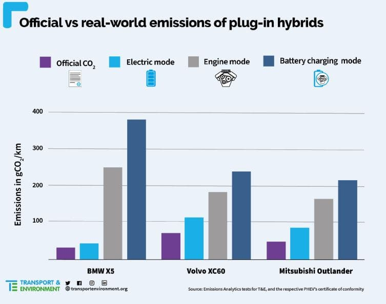 plug-in-hybrid-ev-co2-emission-real