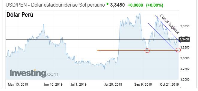 Proyección Tipo de Cambio Perú