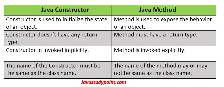 Java Constructor vs Java Method