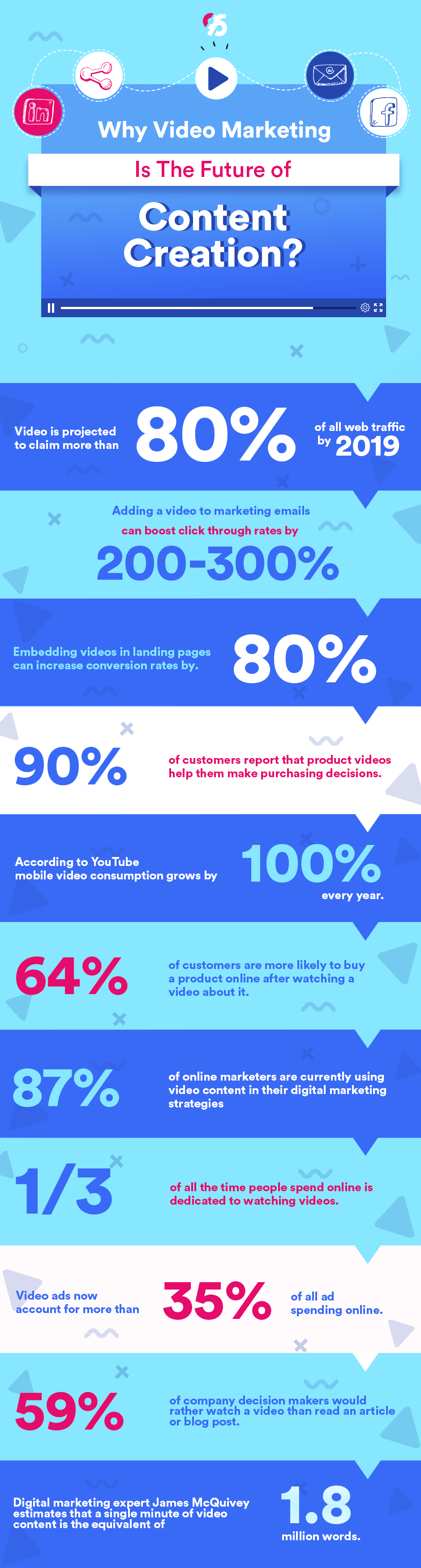 Why Video Marketing Is The Future of Content Creation? - #Infographic