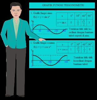 Gambaran Fungsi Trigonometri