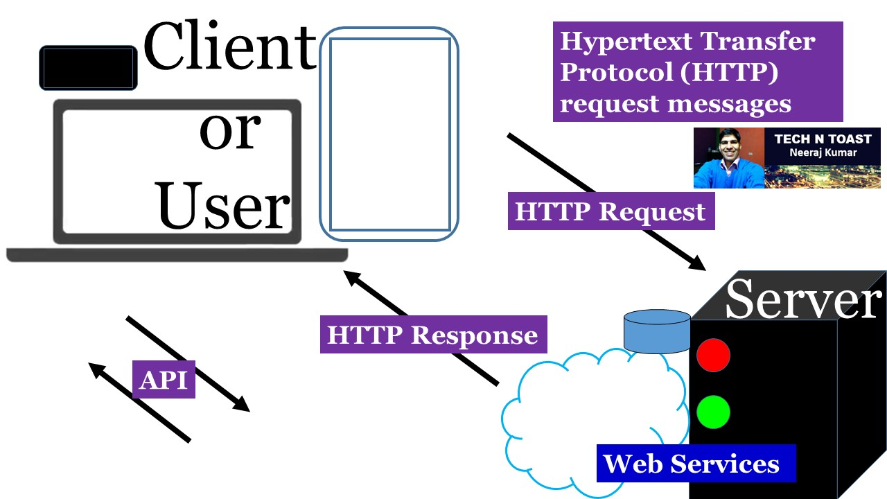 Hypertext Transfer Protocol (HTTP) request messages