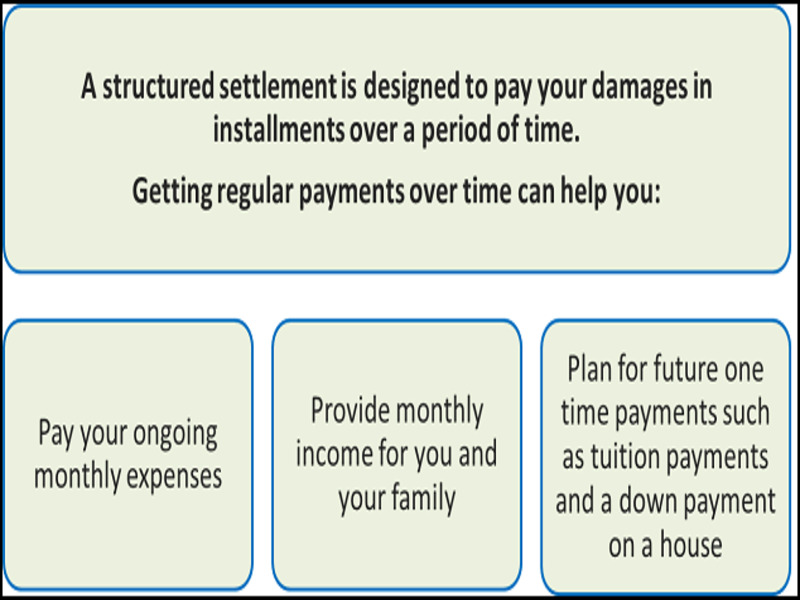 Annuities - Is Your Income Part Of A Structured Settlement Payment Taxed