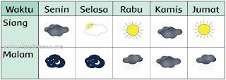 Tabel cuaca selama lima hari www.simplenews.me