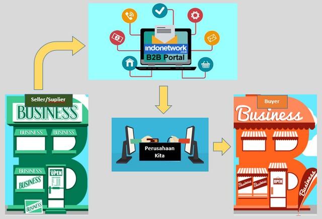 Membangun Aset Digital dengan B2B Marketplace di Era New Normal;Aset Digital adalah Pondasi Dasar Membangkitkan UMKM;Membangun B2B Marketplace;