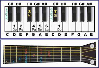 gambar tangga nada d major pada piano dan gitar