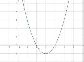 f(x) = x² - 6x + 8