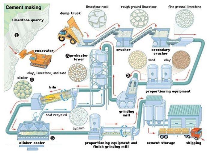 Diagrama del proceso de fabricación del cemento