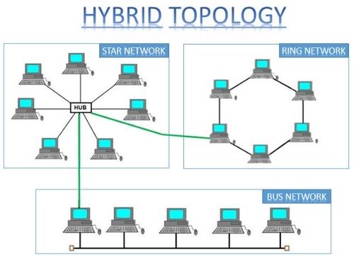 Beserta Gambar Topologi Hybrid