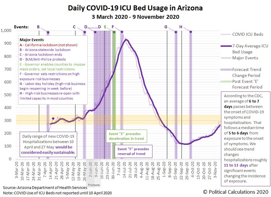 Daily COVID-19 ICU Bed Usage in Arizona, 3 March 2020 - 9 November 2020