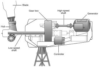 Bagian-bagian turbin angin-2
