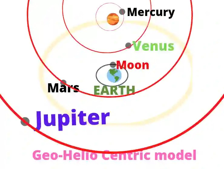 Standard Solar System, Geo-Helio centric model