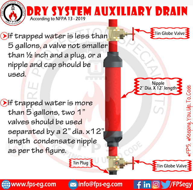 Auxiliary Drain for Firefighting sprinkler Dry system