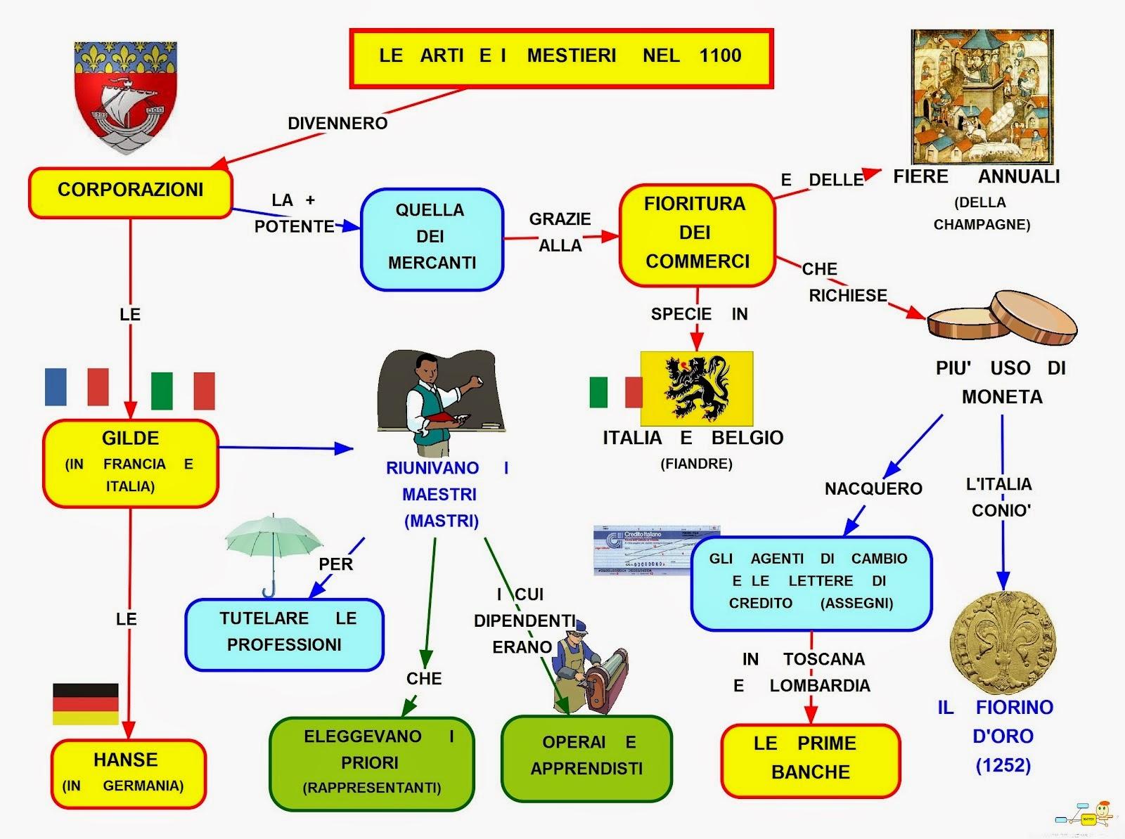 Mappa concettuale 12 secolo arti e mestieri for Cambio destinazione d uso sblocca italia
