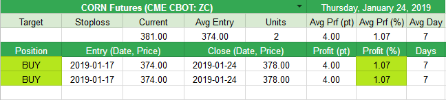 Closed CORN Futures (CME CBOT: ZC) +4pt (+1.07%)