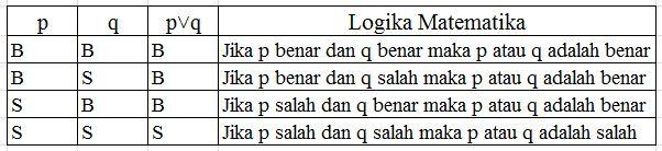 Materi Logika Matematika Beserta Rumus dan Contoh Soalnya Materi Logika Matematika Beserta Rumus dan Contoh Soalnya