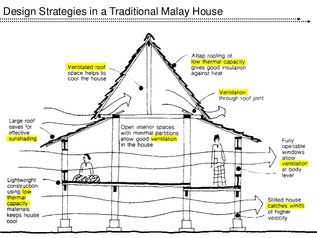 tropical architecture aadi 16 638 - Get Small House Design For Tropical Climate Background