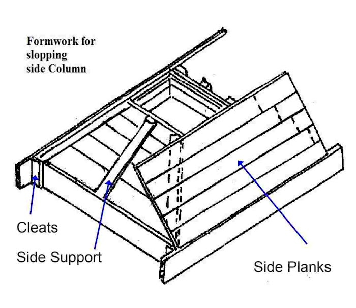 Formwork   Requirements of a good formwork   Types of formwork   Formwork detail for different structural members   Cost of formwork